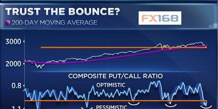 技术指标表明悲观情绪过剩 美股可能迎来疯狂大反扑