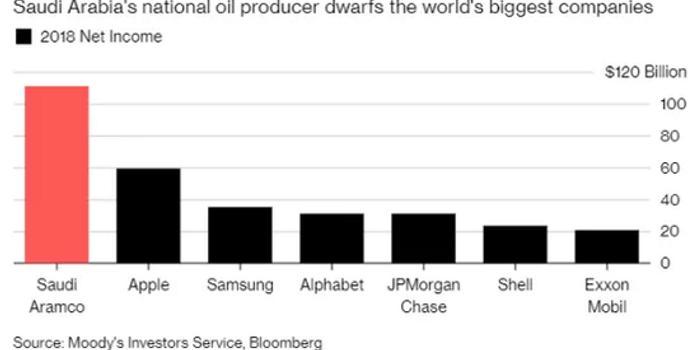 """贵州11选5_地球上最赚钱公司 ,正在被石油""""诅咒""""?"""