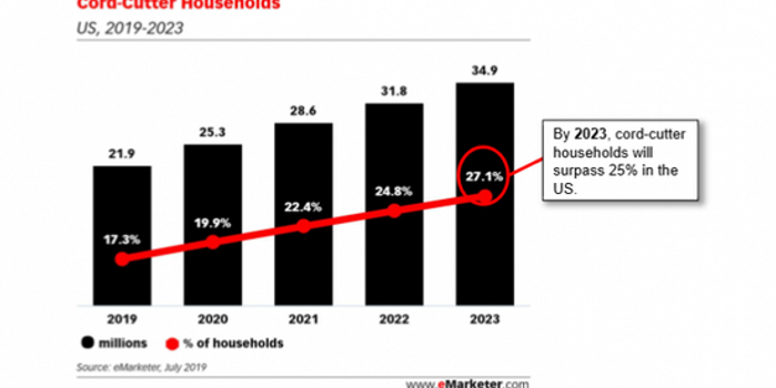 报告称到2022年近25%的美国家庭将放弃传统电视