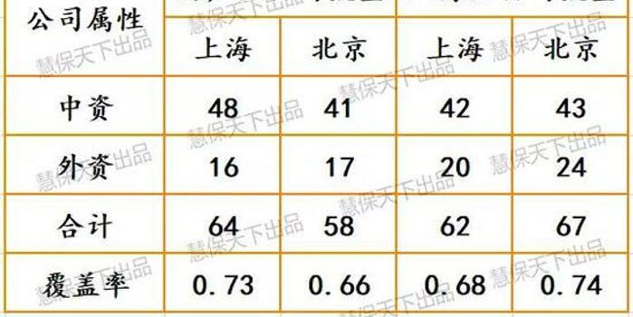 京沪保险图鉴:北京摇号制约车险 上海人不爱买寿险