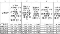 五大行上半年共赚5731亿元 不良贷款率均下降