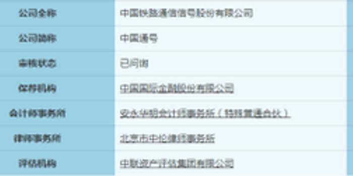 中国通号募资百亿成科创板巨无霸 研发投入却偏低
