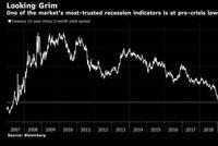大难临头?美债发出2007年来最刺耳的衰退警报声!