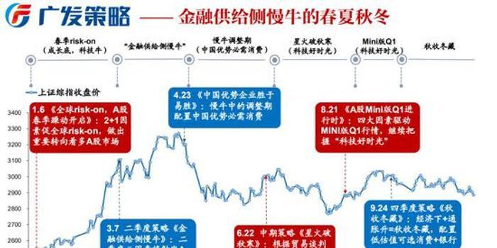 广发策略:为何市场不为降息所动? 年末切换进行时
