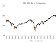 暴涨暴跌随机播放 投资者懵了:美股没有走熊?