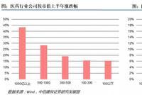 中信建投秋季医药策略:坚守优势赛道及龙头公司