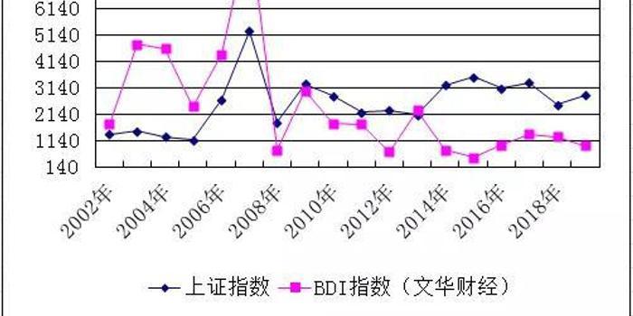 """BDI指数与A股行情""""神同步"""" 现在发出什么信号?"""