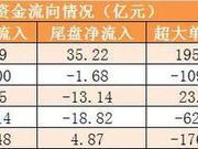 主力资金净流入256亿元 龙虎榜机构抢筹2股