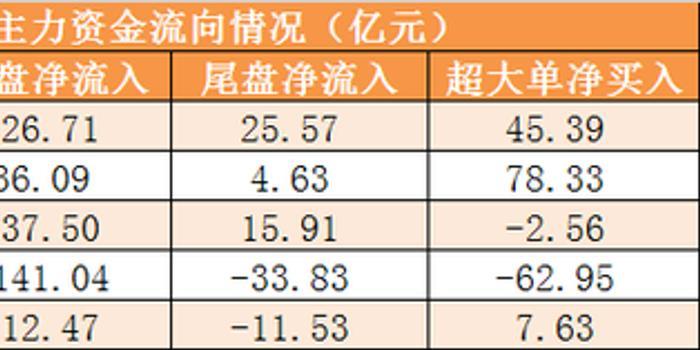 25日资金路线:主力净流出2.2亿 龙虎榜机构抢筹3股