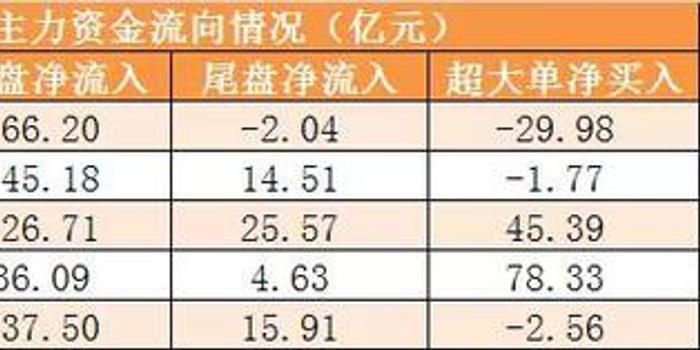 主力资金净流出107亿 龙虎榜机构抢筹7股