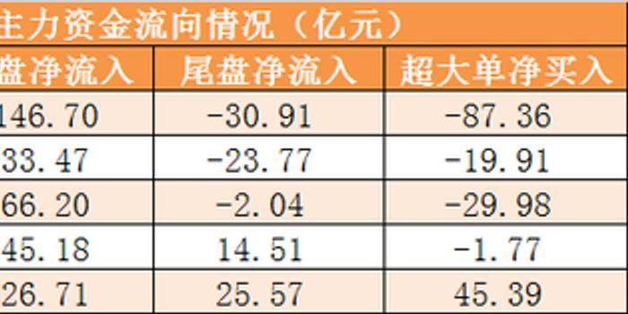 31日資金路線:主力凈流出216億 龍虎榜機構搶籌3股