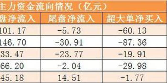 主力資金凈流出191億 龍虎榜機構搶籌4股