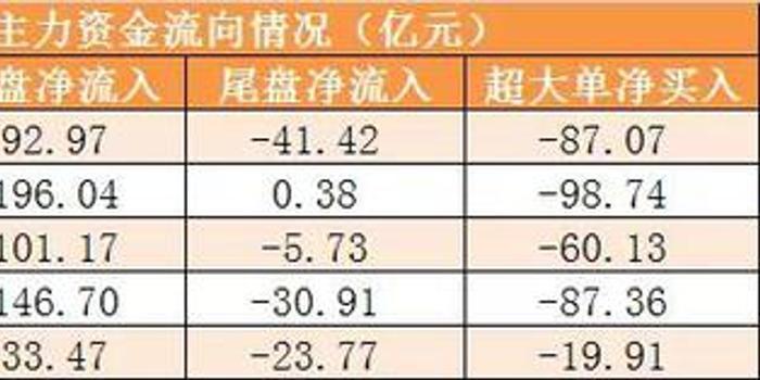 5日資金路線:主力資金凈流出228億 龍虎榜機構搶4股