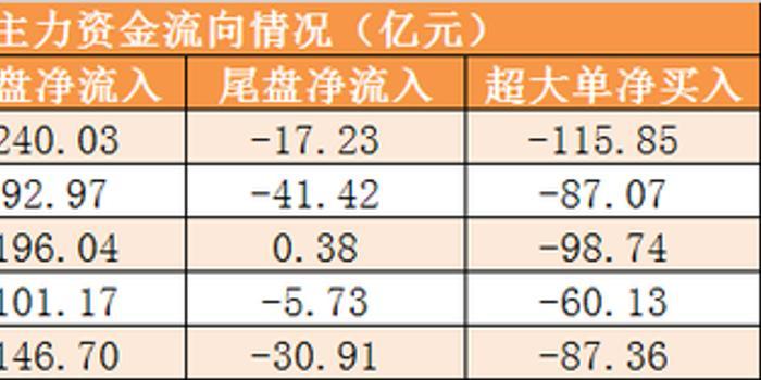 6日資金路線:主力資金流出341億 龍虎榜機構搶籌4股