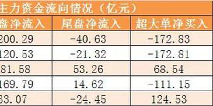 主力资金净流出367亿元 龙虎榜机构抢筹2股