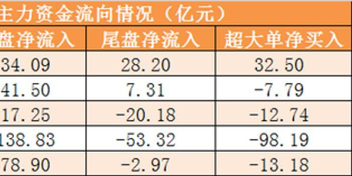 10日资金路线:主力净流出0.78亿 龙虎榜机构抢筹3股