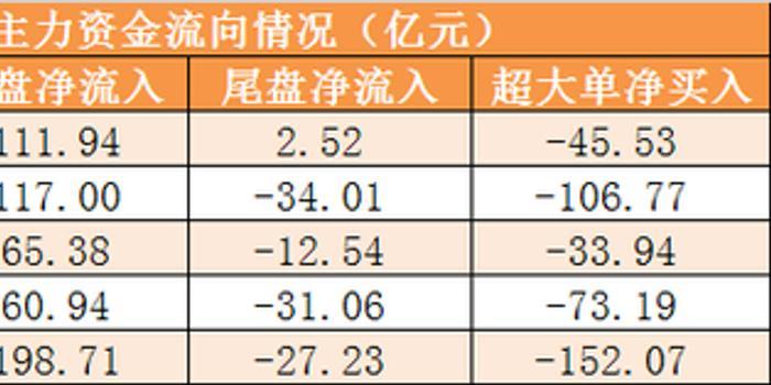 21日资金路线:主力净流出167亿 龙虎榜机构抢筹9股