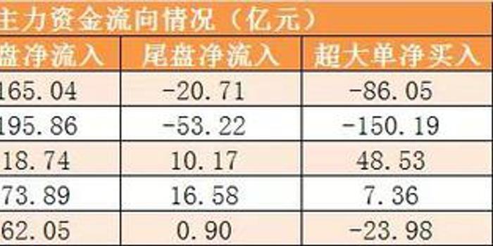 主力资金净流出273亿元 龙虎榜机构抢筹8股