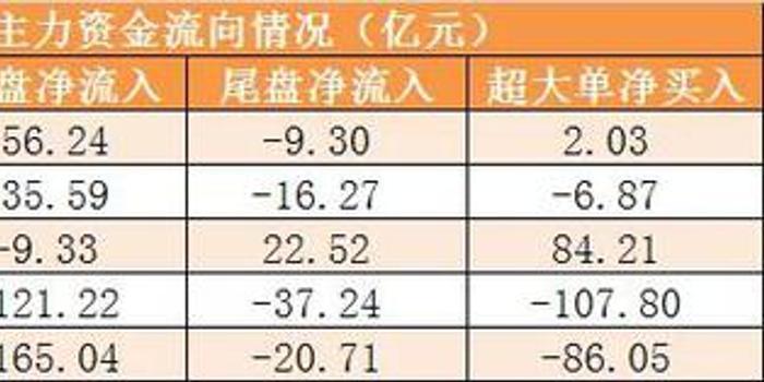 主力資金凈流出87億元 龍虎榜機構搶籌9股