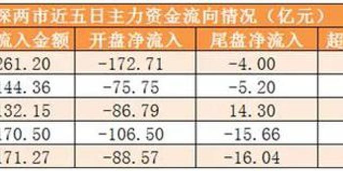 主力资金净流出261亿 龙虎榜机构抢筹10股