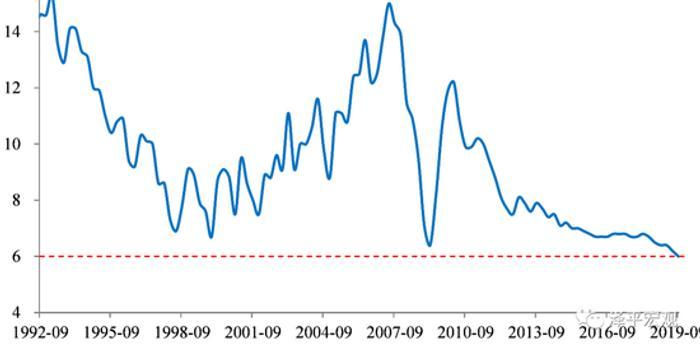 """全面解讀9月經濟金融數據:邁向""""5""""時代"""