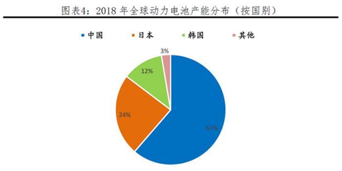 <b>全球动力电池行业报告:8年百倍增长 中日韩三国鼎立</b>