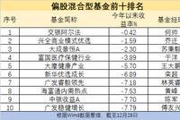2018偏股混合基金榜:交银阿尔法亏0.42%夺冠