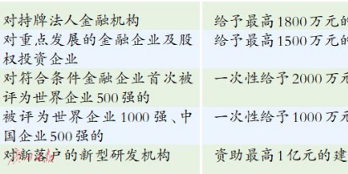 广州千亿打造国际金融岛 研发机构落户最高资助1亿元