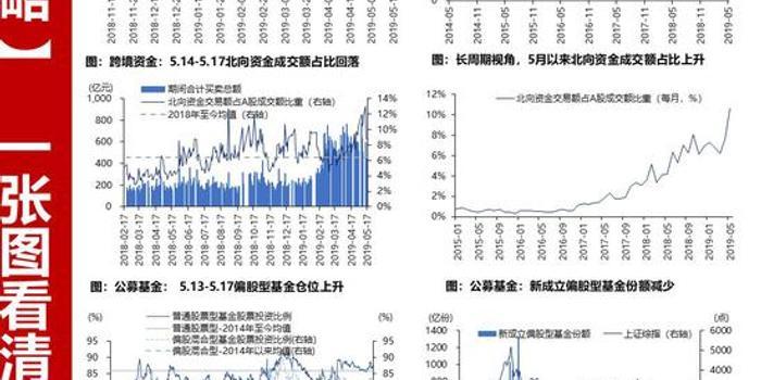 一九3d图库_华泰策略:一张图看清交易主力的边际变化