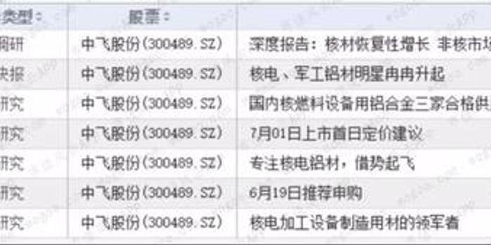 中飞股份上市四年原股东全部套现离场 新股东拔网线