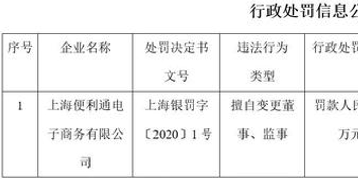 央行处罚上海便利通 因其擅自变更董事、监事
