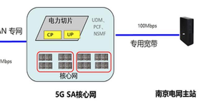 四川11选5走势图_华为、国网、电信完成全球首个5G网络的电力切片测试