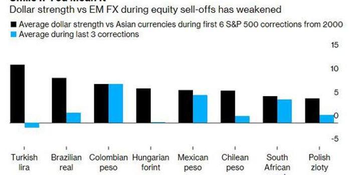 """""""美元微笑""""已减弱 不再是新兴市场交易员避风港"""