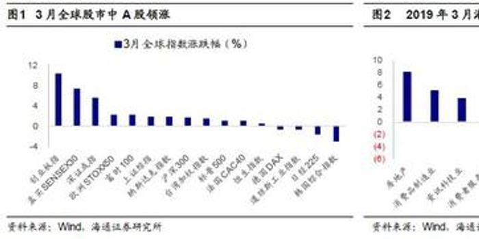 3d基本走势图表_海通荀玉根:关注美股波动风险对港股短线冲击