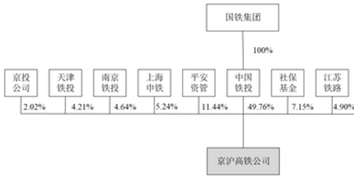 京沪高铁冲刺IPO:日赚3500万