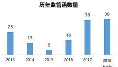 2018上半年盘点:半年39张监管函 超历年全年总量