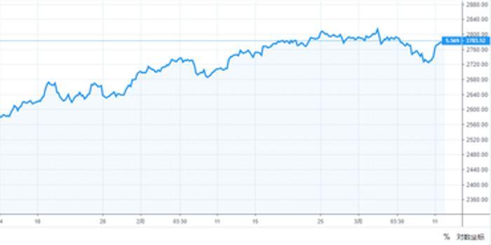 传奇投资人:未来20年 美股实际回报率将不足3%