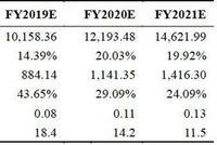 东吴证券:波司登遭沽空 做空报告缺乏事实依据支撑