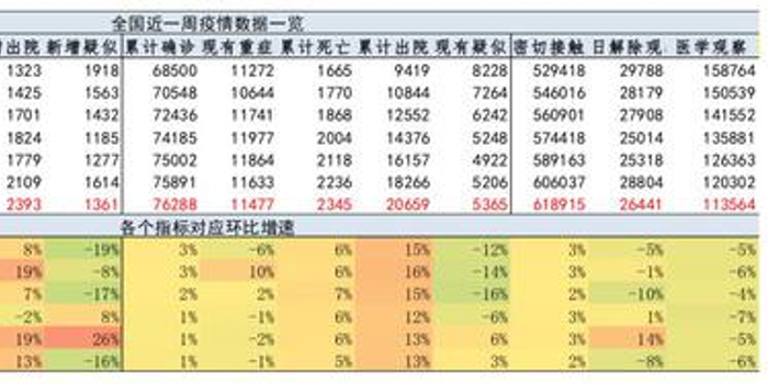 国君宏观:肺炎疫情、政策与春节返工情况跟踪