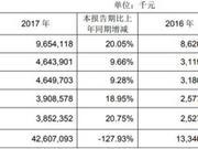 成都银行去年贷款减值损失27亿增55% 逾期贷款39亿