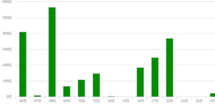 五月限售解禁透析:药明康德543亿 包钢股份236亿元