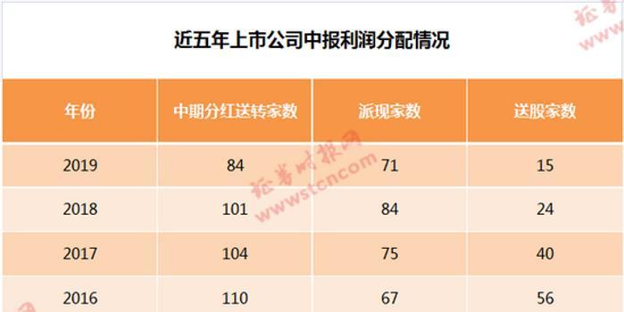 果然爱红股:兖州煤业涨停 半年报还有这些公司高派现