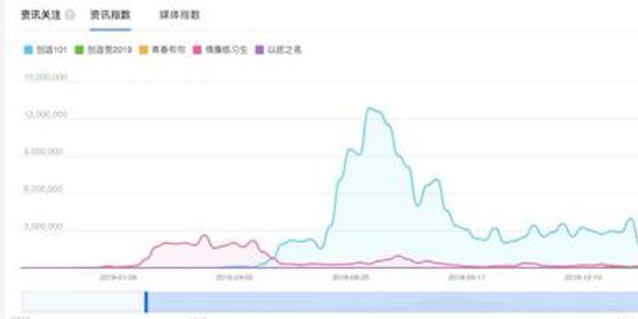 偶像经济迅速降温:中国偶像产业链下全员投机