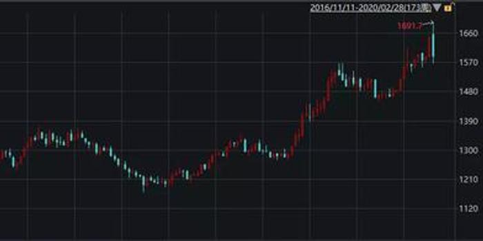 中國平安46億抄底 A股三大信號浮現