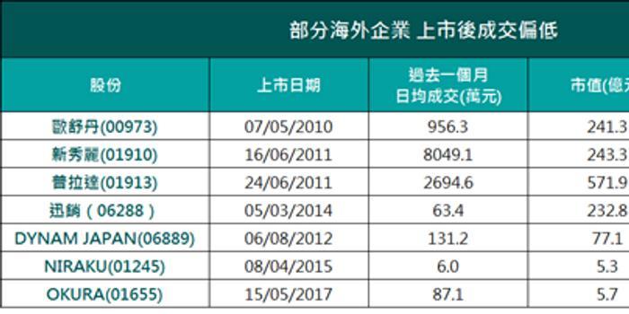百威后海外企业排队上市 港股新股集资中心仍突出