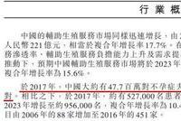 送子娘娘锦欣医疗赴港上市:吃定4770万对不孕夫妇