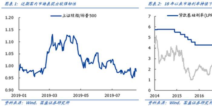 """国盛策略:市场可以乐观点 港股可以""""捡便宜"""""""