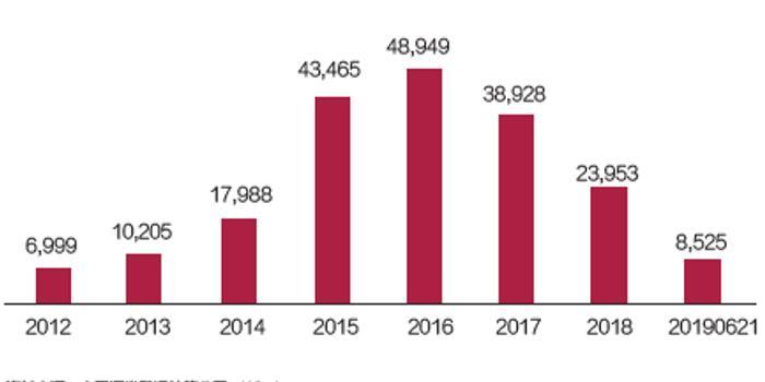 清华王娴:股东高比例质押的公司 更易引发系统风险