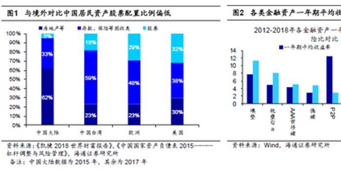 海通策略:中国股权投融资时代开幕 资产配置偏向A股