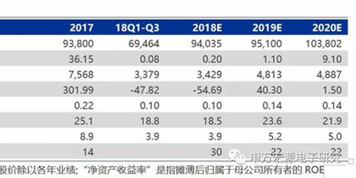 申万宏源:京东方A抢占先机 预判公司股价将上涨超20%